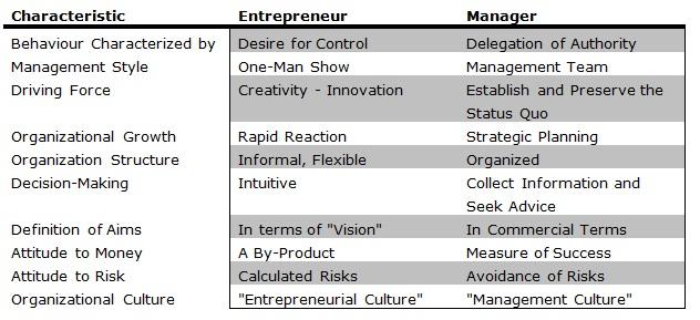 3 Business Management For Entrepreneurs