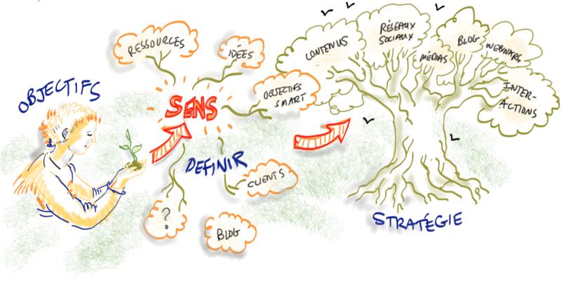 Pourquoi ouvrir un nouveau réseau social pour votre entreprise