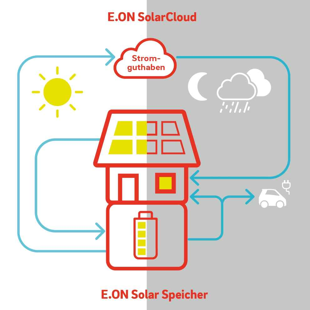 Kosten Solarzellen Kosten Einer E On Photovoltaikanlage In 2019 E On