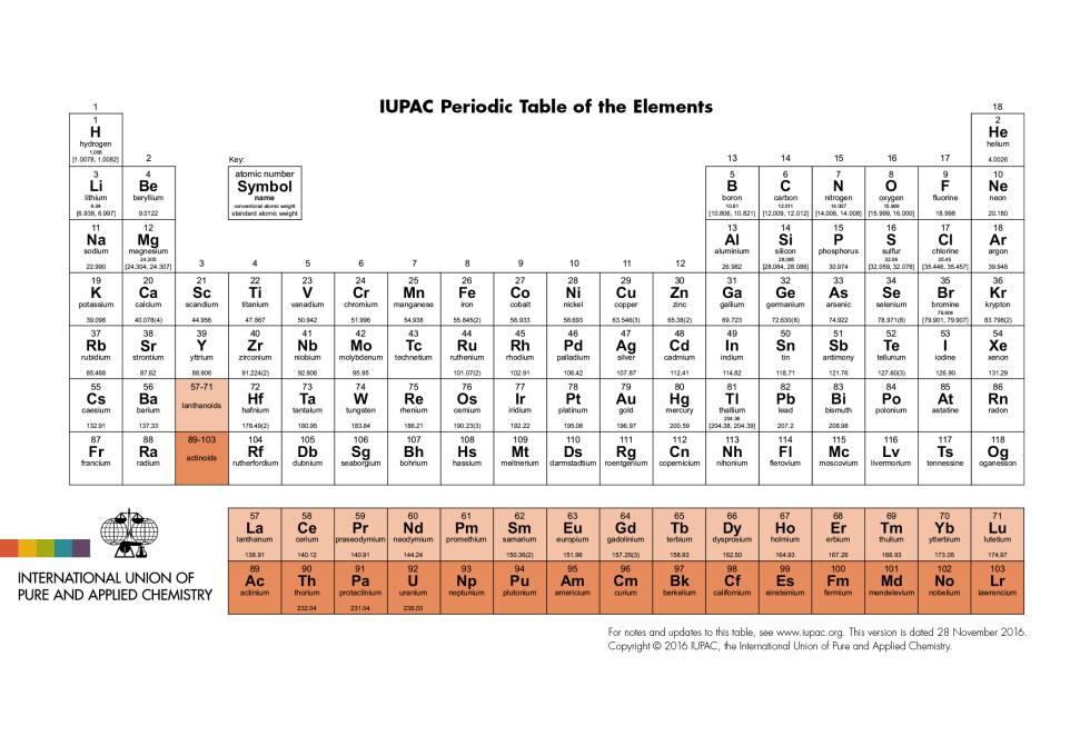 Los cuatro nombres de los nuevos elementos de la tabla periódica - New Tabla Periodica Nombre Y Simbolos De Los Elementos