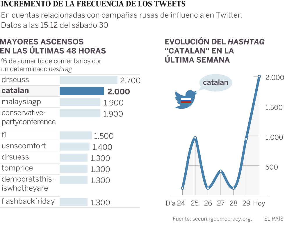 Arte De Vivir Meaning In English Catalan Referendum Pro Russian Networks See 2 000 Increase In