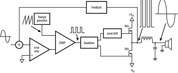 class d audio amplifier block diagram