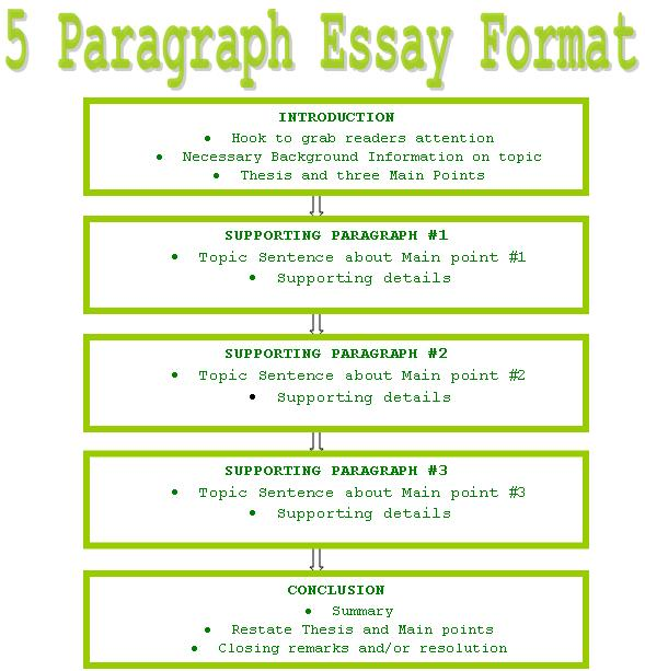 an introduction paragraph for a compare and contrast essay