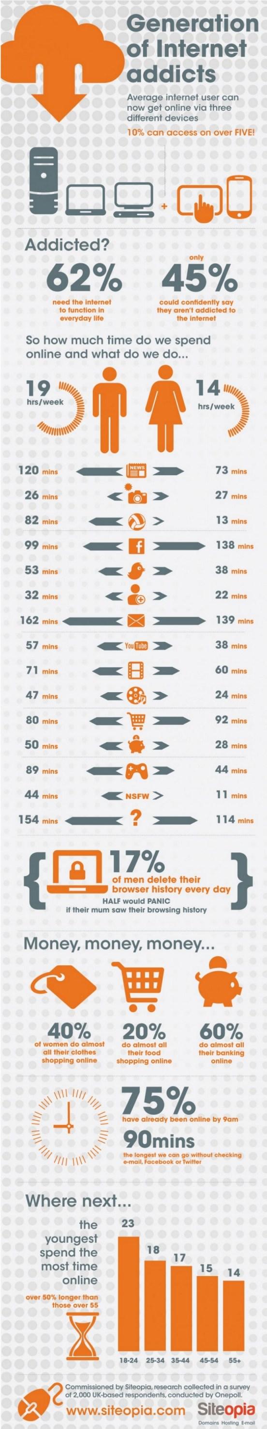Infographie addiction internet