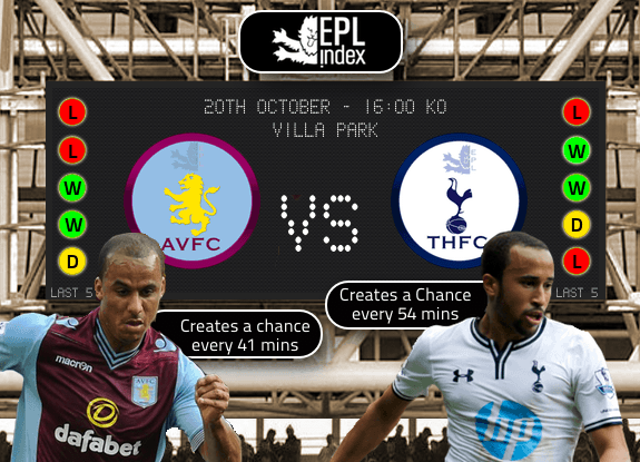 Aston Villa Vs Spurs Preview