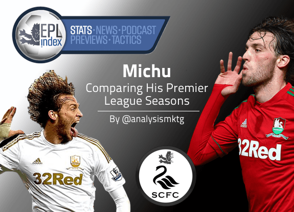 Michu Comparison