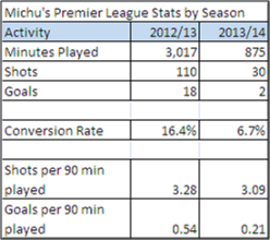Michu Top Level Stats