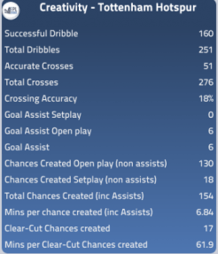 Spurs creativity stats