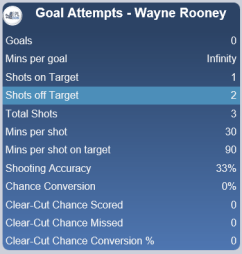 rooney goal attempts