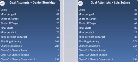 Suárez and Sturridge have dominated opposition defences all season.