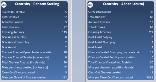 Sterling and Januzaj's Creativity Stats This Season