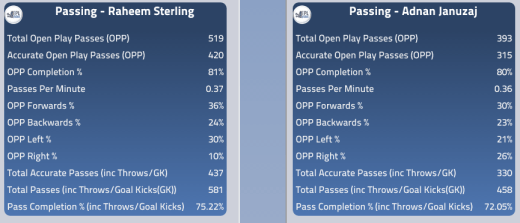 Both players passing stats this season