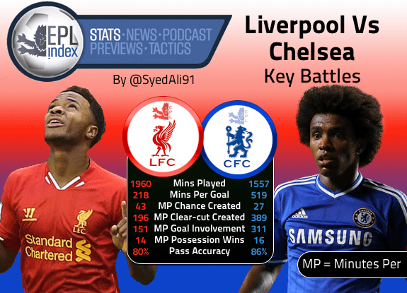 LFC Vs CFC Key Battles