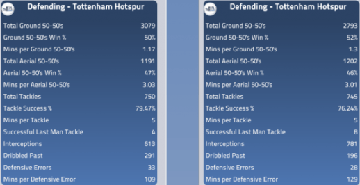 Spurs defence: 13/14 to 12/13