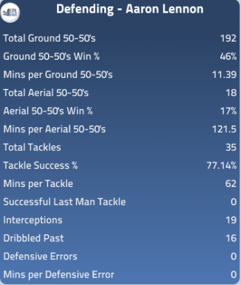 Lennon defensive stats