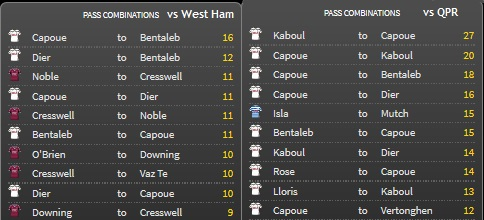 Passing Combinations - Capoue
