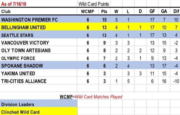 2018 Standings Stats Evergreen Premier League