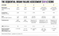 Sofa Sepsis Poor Performance Of Quick Sofa Qsofa Score In ...
