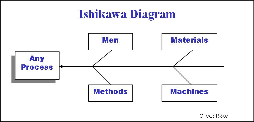 Ishikawa Diagram, also known as Cause and Effect Diagram, and - process manual template
