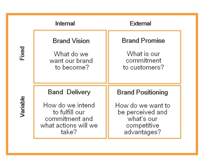 Branding Strategy Branding Lawyers
