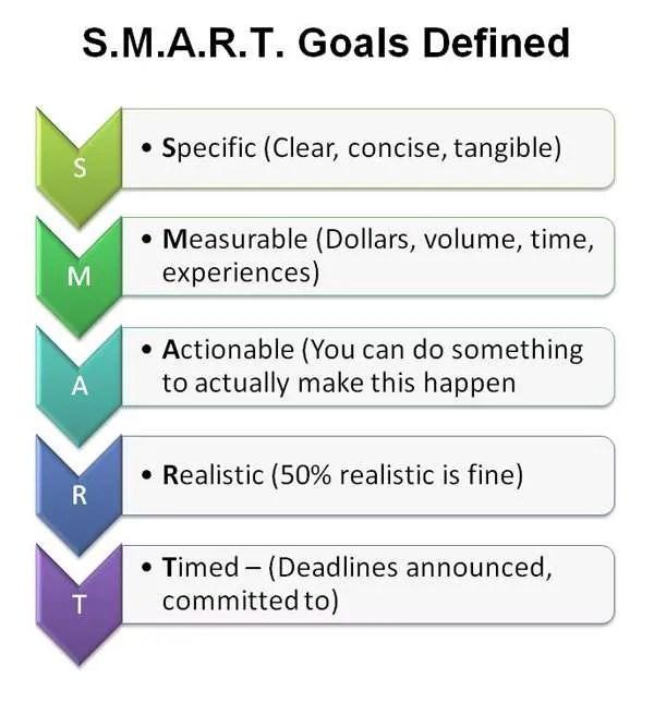 examples short term goals long term goals resume short term and