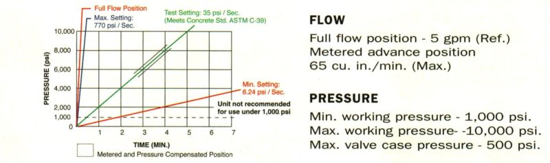 Item # 9609, 3-Way/4-Position Manual Pressure Compensated Valve On