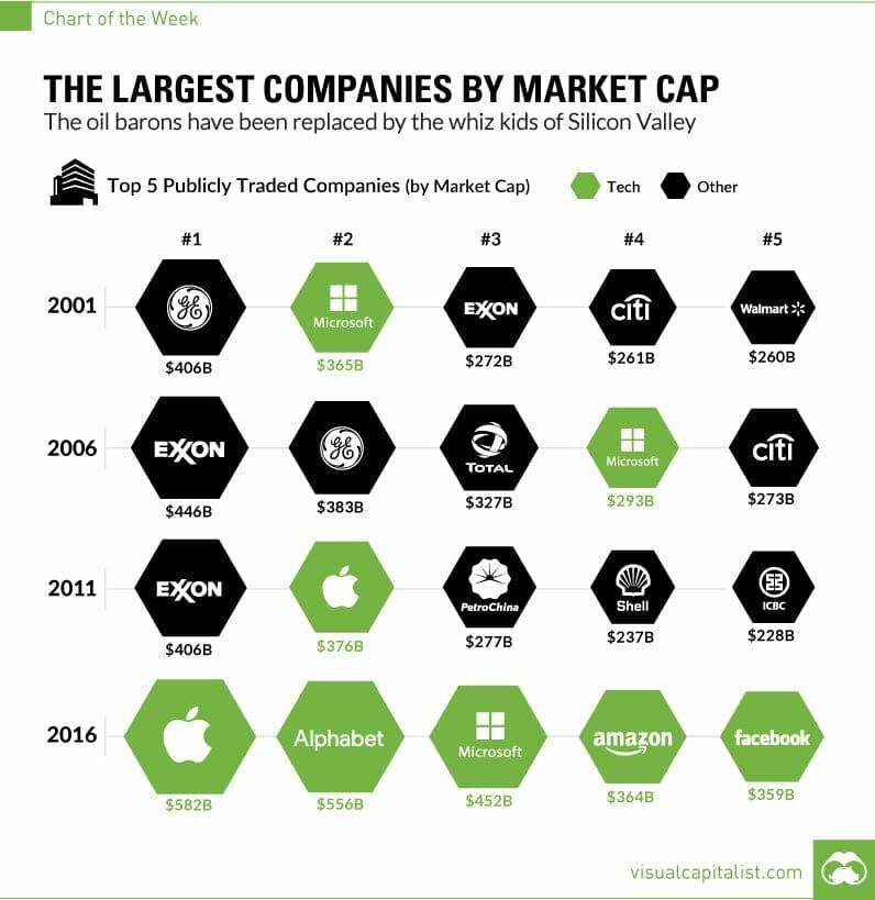 largest-companies-by-market-cap-chart - EquityGuru