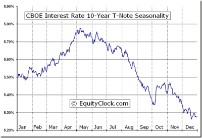 CBOE Interest Rate 10-Year T-Note (^TNX) Seasonal Chart | Equity Clock