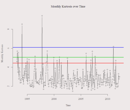 Monthly Kurtosis Over Time