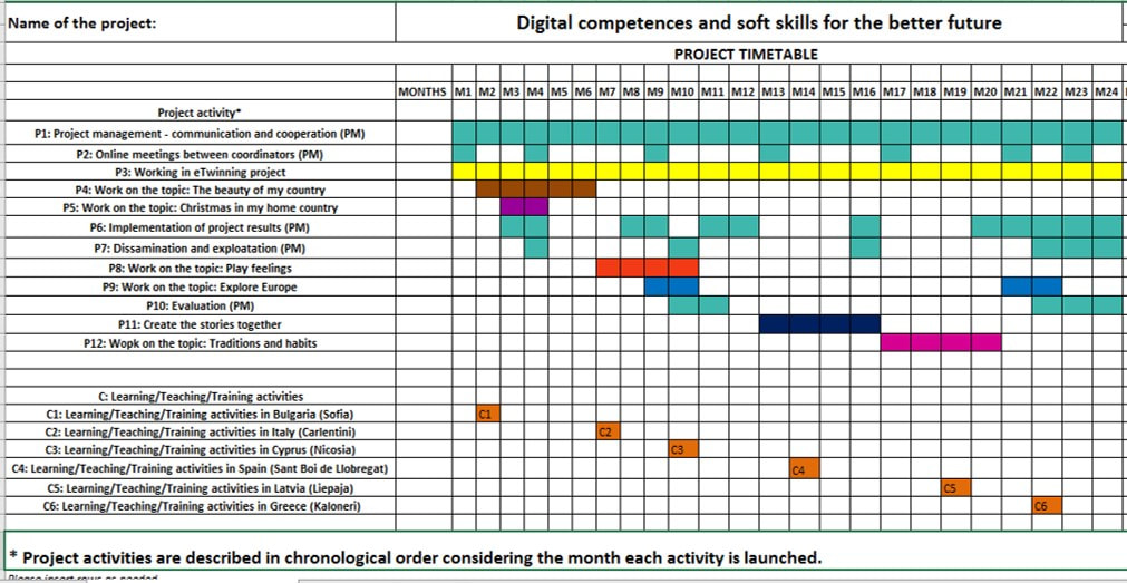 About - DIGITAL COMPETENCES AND SOFT SKILLS FOR THE BETTER FUTURE