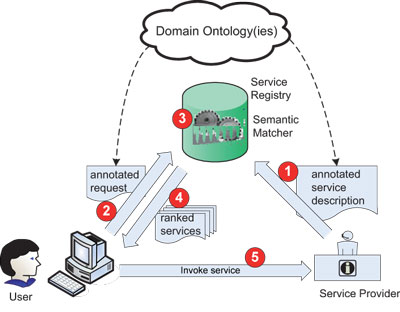 Discovery and Selection of Services on the Semantic Web - semantic web