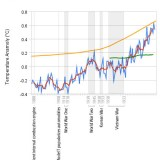 global_temperature_changes_from_1880_to_2007