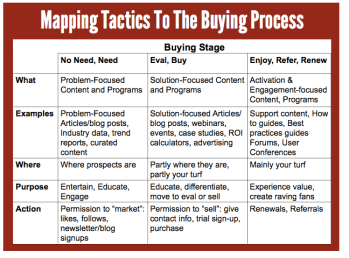 Buying Cycle Graphic
