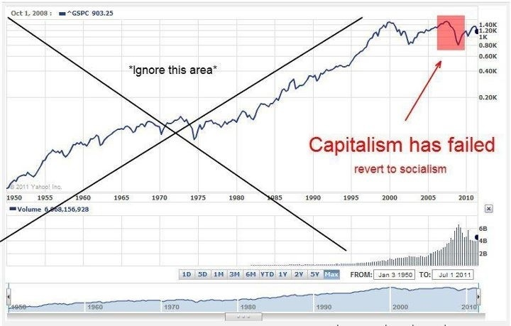 Capitalism has FAILED! Here's proof