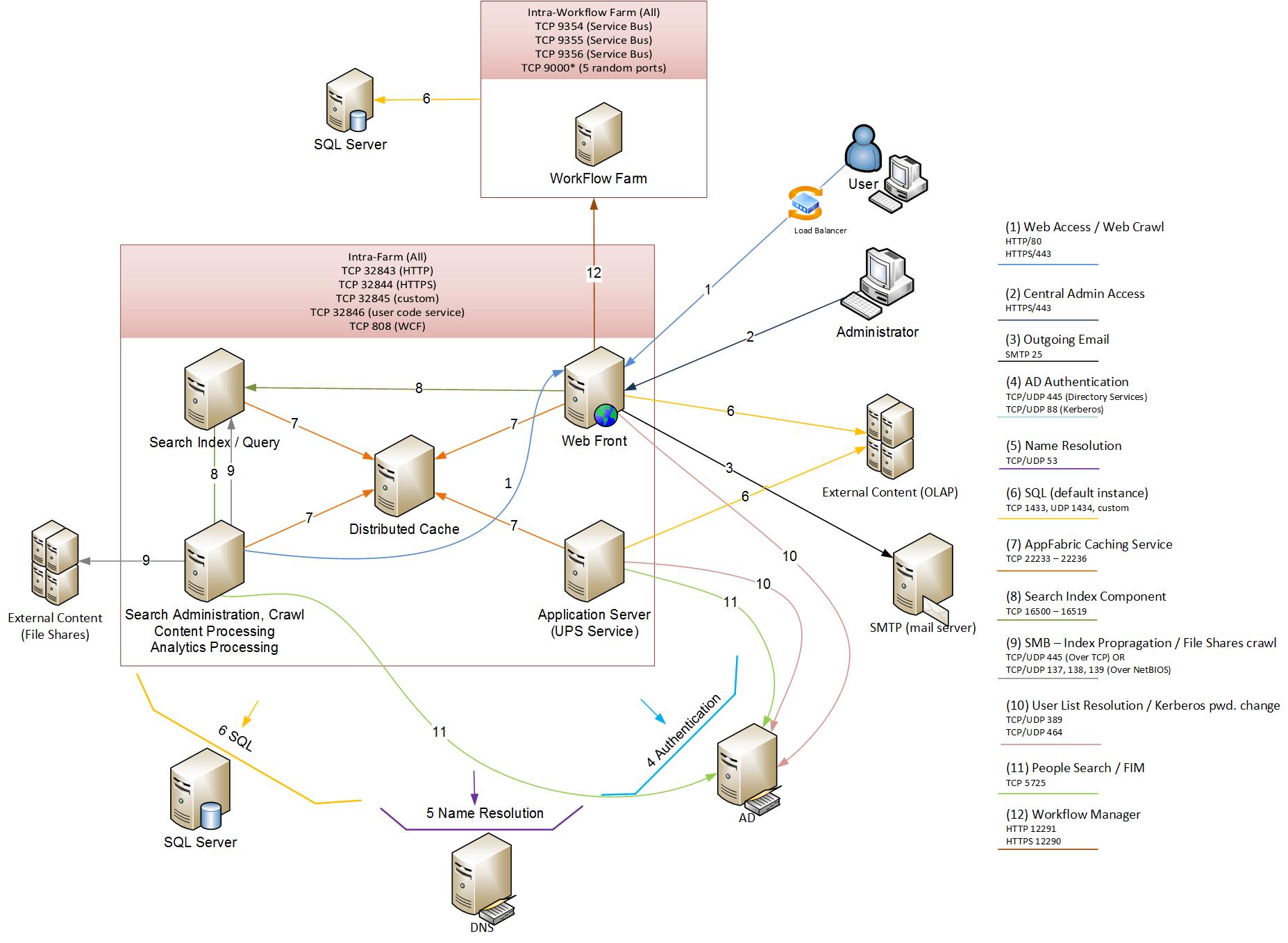 server farm diagram