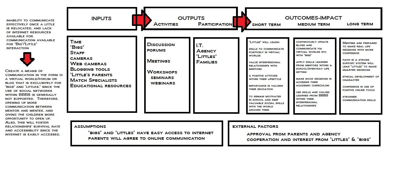 Logic Model Template Name – Logic Model Template