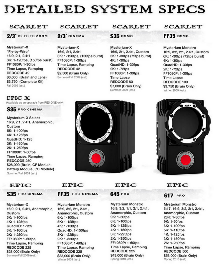 Red Raven Specs How Does The New Red Raven Stack Up To Other 4k Cameras A