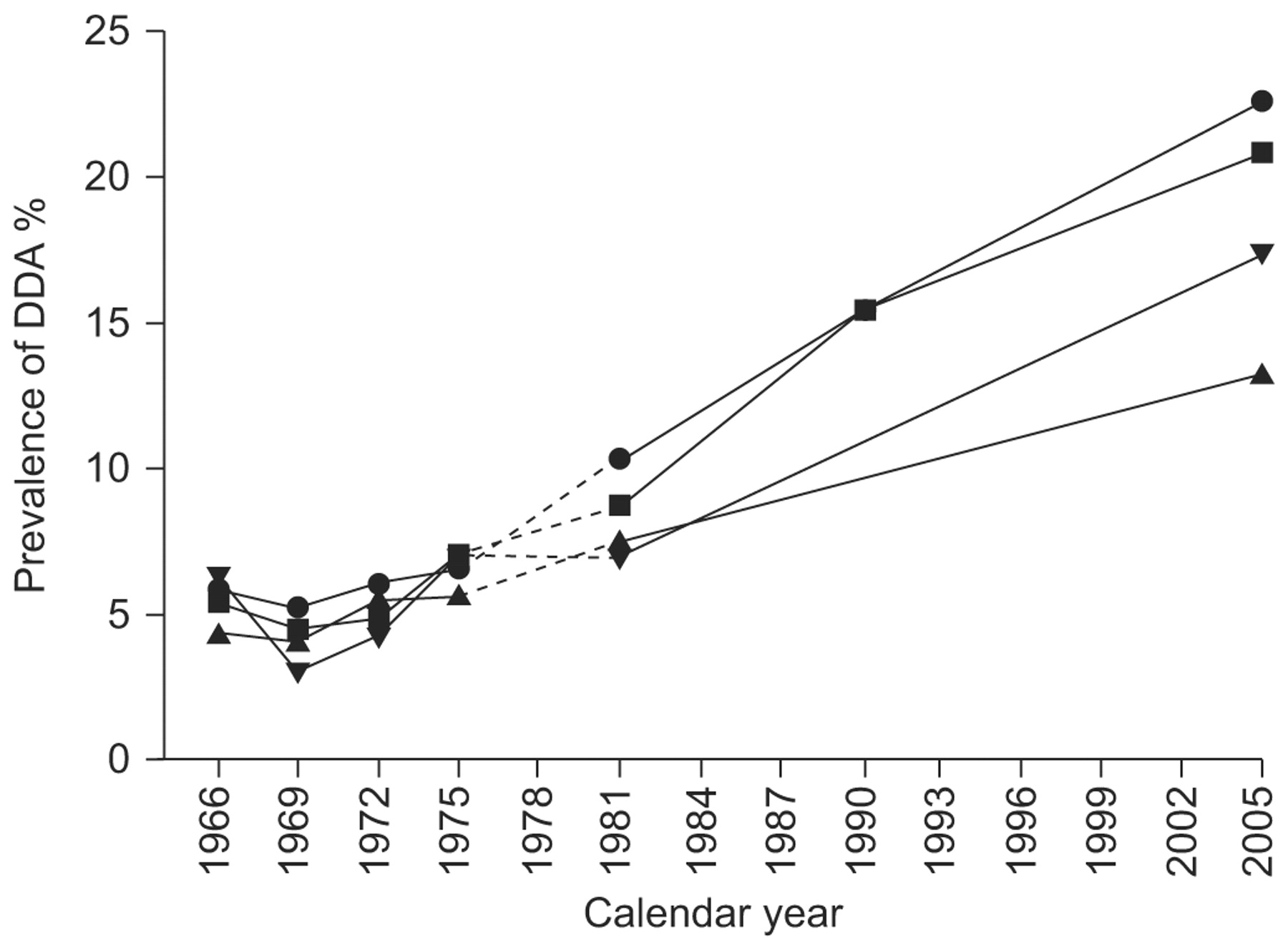Prevalence You Changes In The Prevalence Of Asthma In Adults Since 1966 The