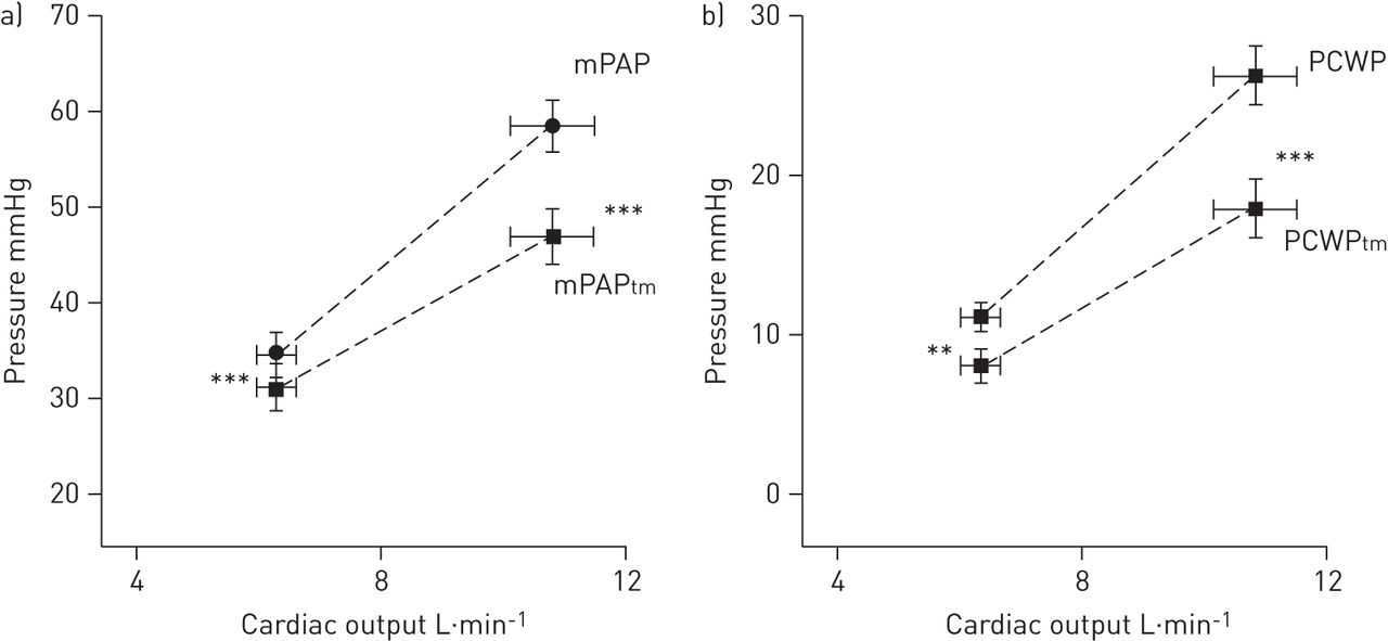 Measuring central pulmonary pressures during exercise in COPD how