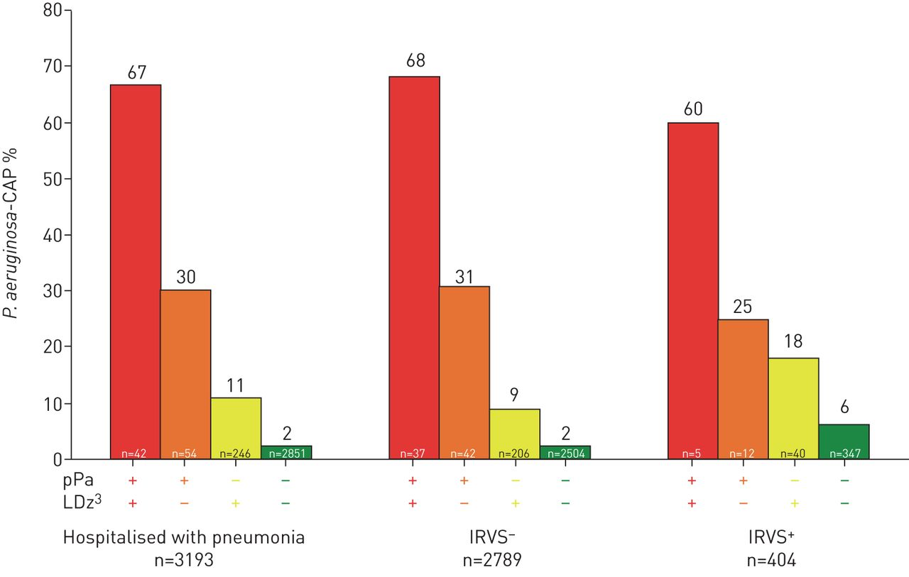 Burden And Risk Factors For Pseudomonas Aeruginosa Community Acquired Pneumonia A Multinational Point Prevalence Study Of Hospitalised Patients European Respiratory Society