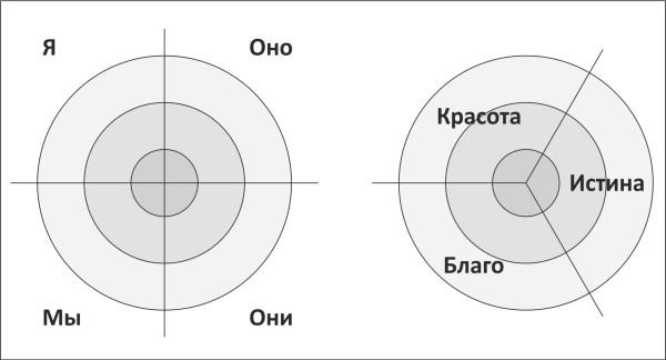 Квадранты и Большая тройка