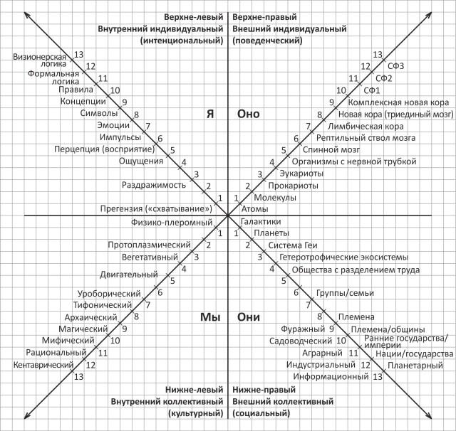 Квадранты интегральной модели AQAL