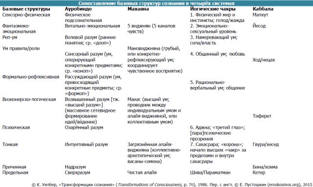 Табл. 2. Сопоставление базовых структур сознания в четырёх системах