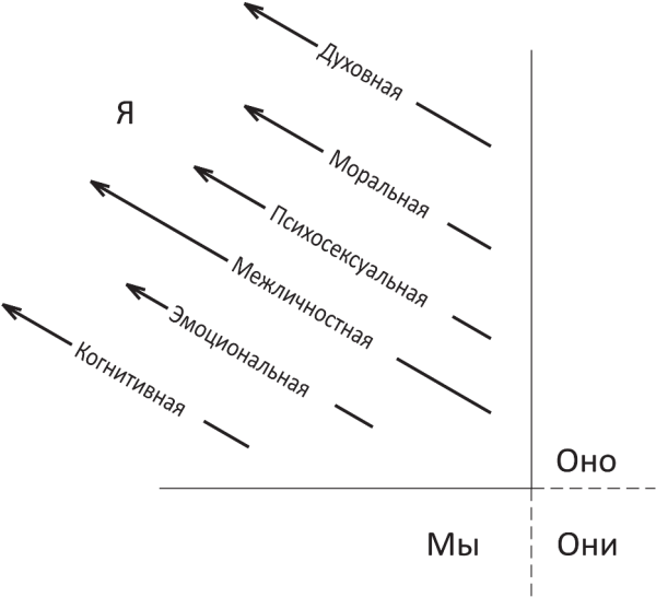 Интегральная психограмма в верхне-левом квадранте AQAL