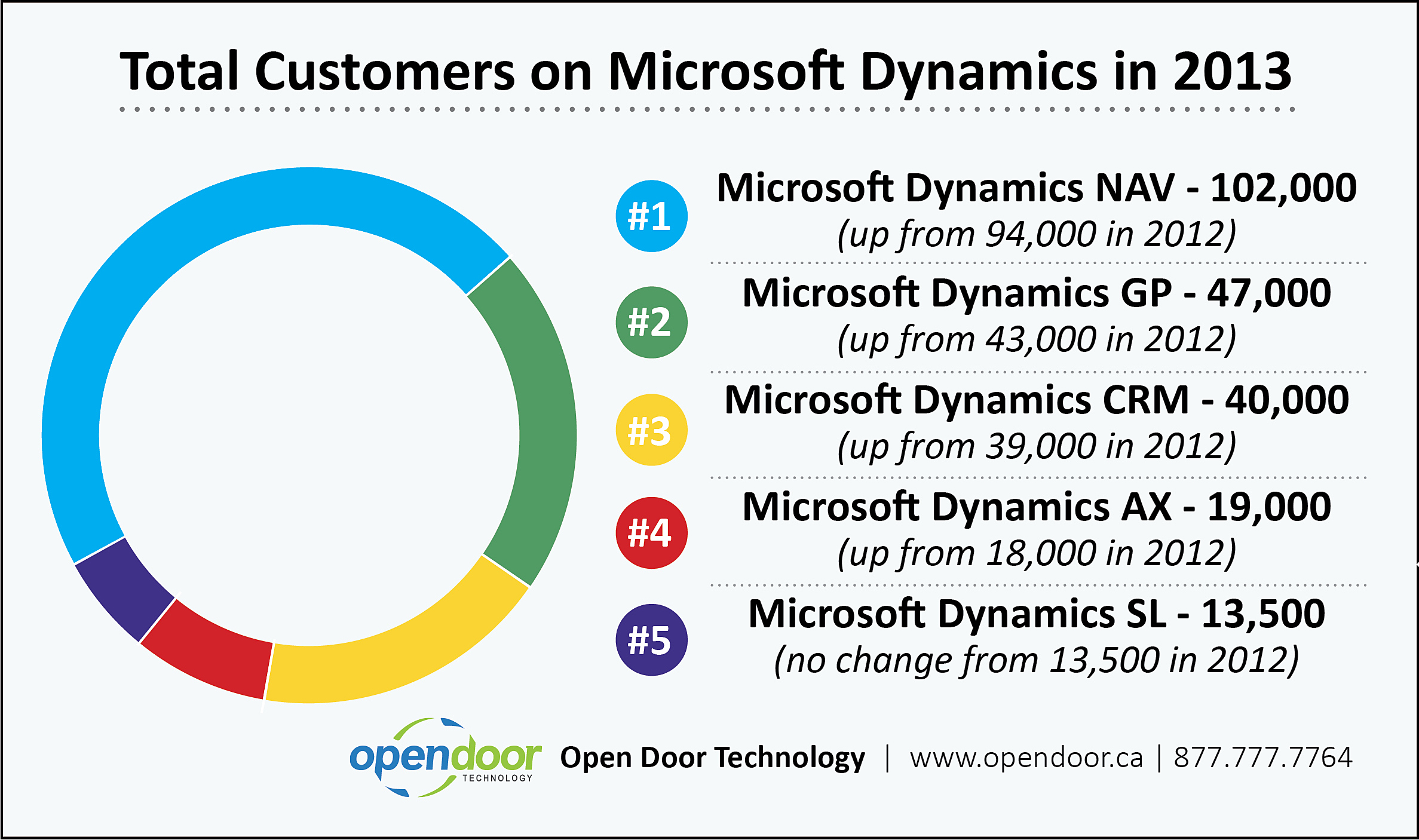Microsoft Products How Many Companies Use Microsoft Dynamics Nav Erp Software Blog