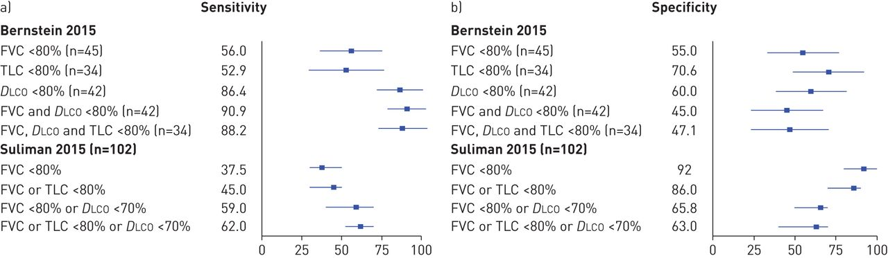 Pulmonary function tests as outcomes for systemic sclerosis