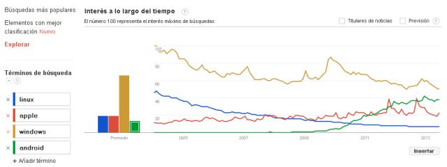 comparacion sistema operativo google trends