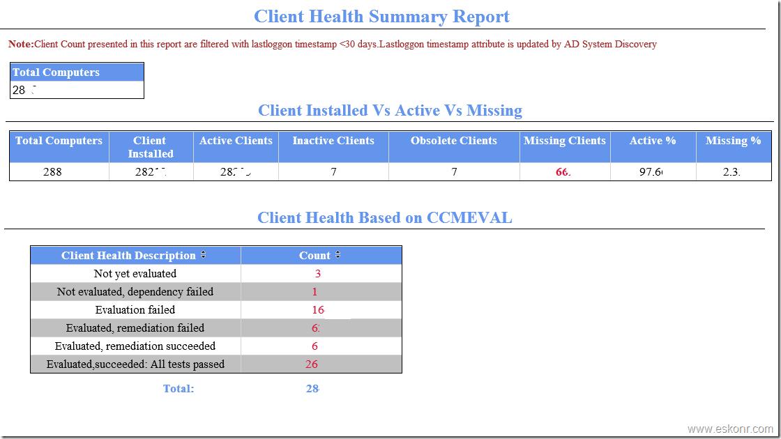 Sccm Configmgr 2012 Ssrs Dashboard Client Health Summary