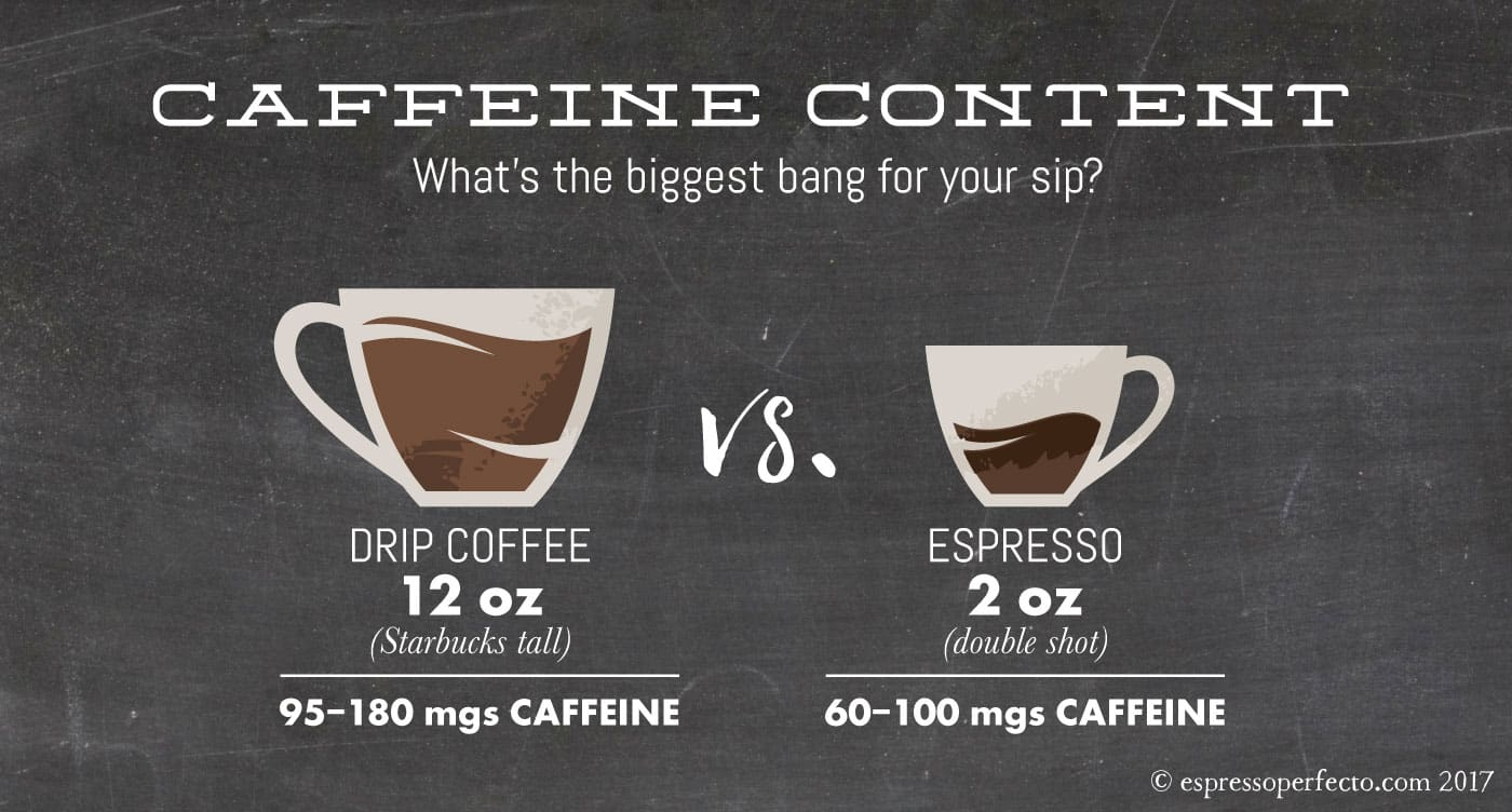 Caffeine Coffee How Much Caffeine Content Espresso Vs Drip Coffee Espresso Perfecto