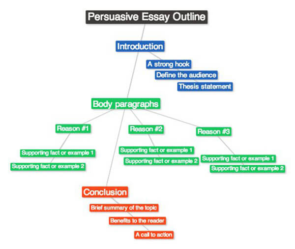 writing a persuasive essay outline